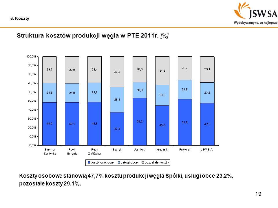 Struktura kosztów produkcji węgla w PTE 2011r. [%]